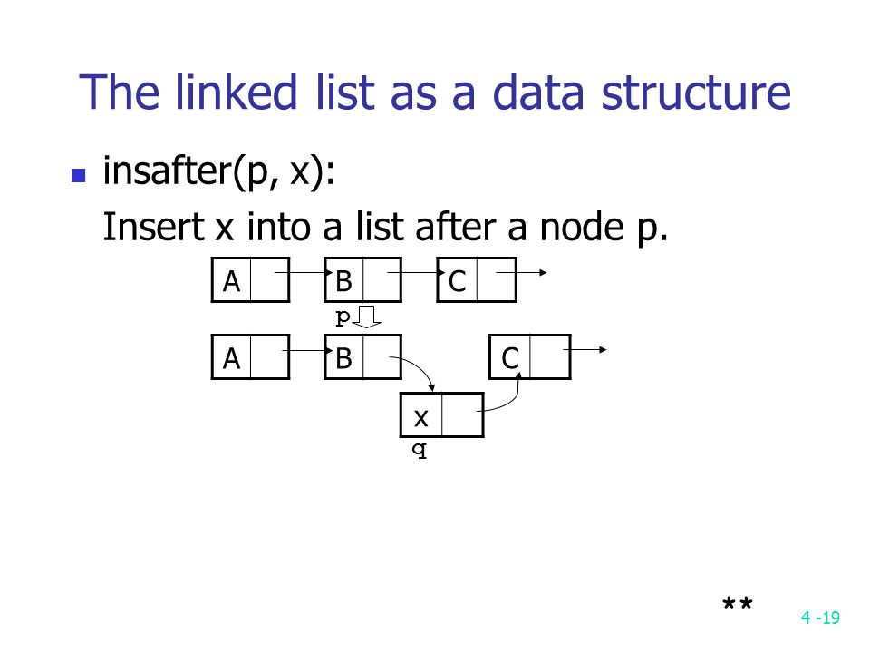 4 -19 The linked list as a data structure insafter(p, x): Insert x into a list after a node p.
