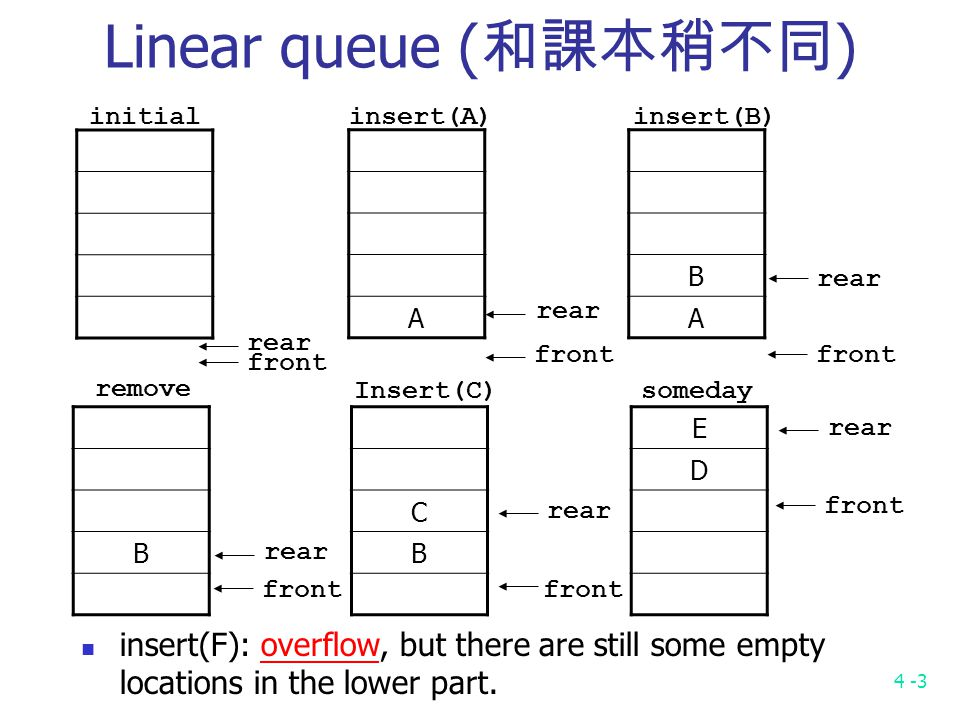 4 -3 Linear queue ( 和課本稍不同 ) A B A initialinsert(A)insert(B) rear front rear front rear front B remove rear front C B Insert(C) rear front E D someday rear front insert(F): overflow, but there are still some empty locations in the lower part.