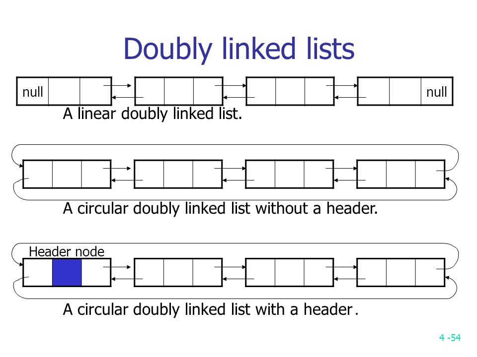 4 -54 null Doubly linked lists null A linear doubly linked list.