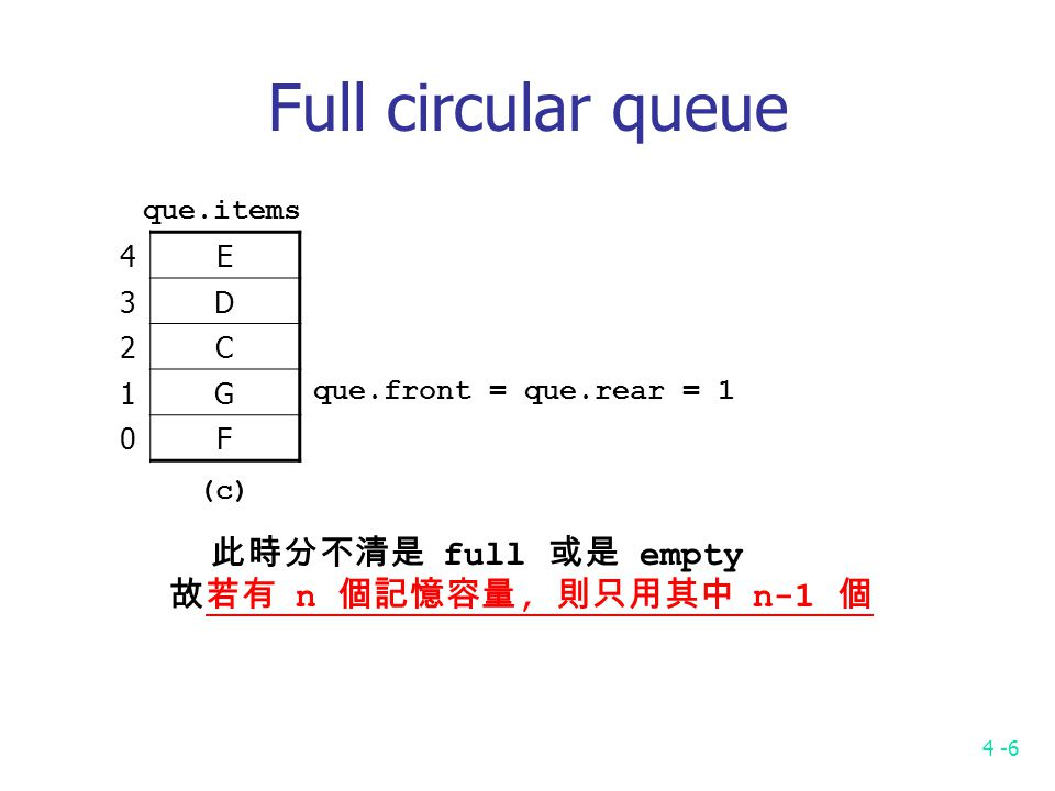 4 -6 Full circular queue 4E 3D 2C 1G 0F que.items (c) que.front = que.rear = 1 此時分不清是 full 或是 empty 故若有 n 個記憶容量, 則只用其中 n-1 個