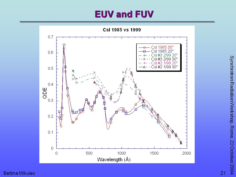 Bettina Mikulec Synchrotron Radiation Workshop, Rome, 22 October 2004 21 EUV and FUV