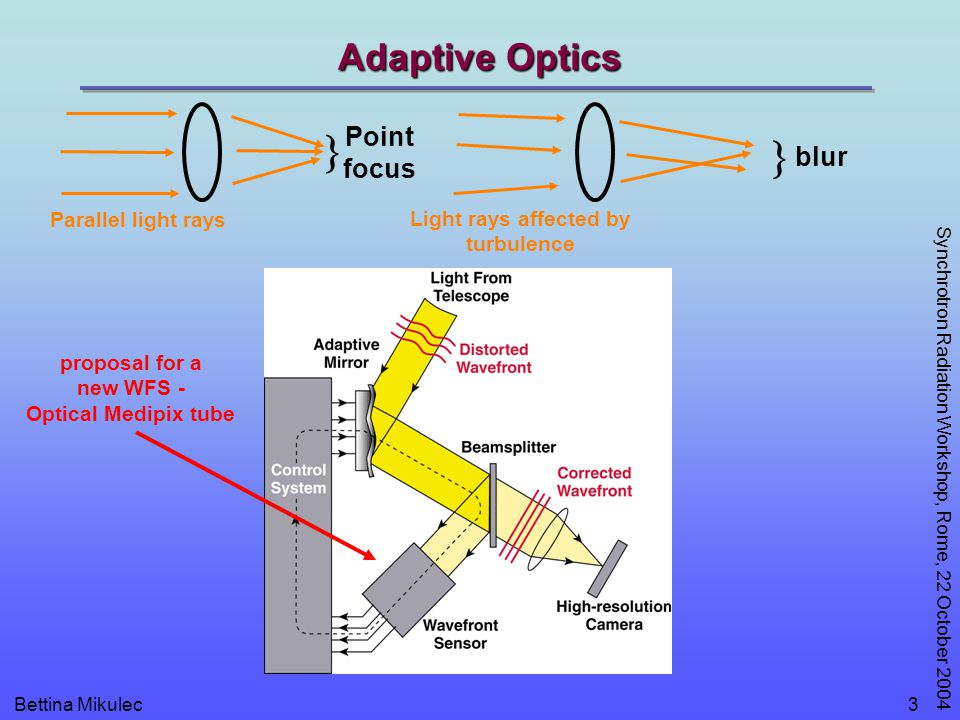 Bettina Mikulec Synchrotron Radiation Workshop, Rome, 22 October 2004 3 Adaptive Optics  blur  Point focus Parallel light rays Light rays affected by turbulence proposal for a new WFS - Optical Medipix tube