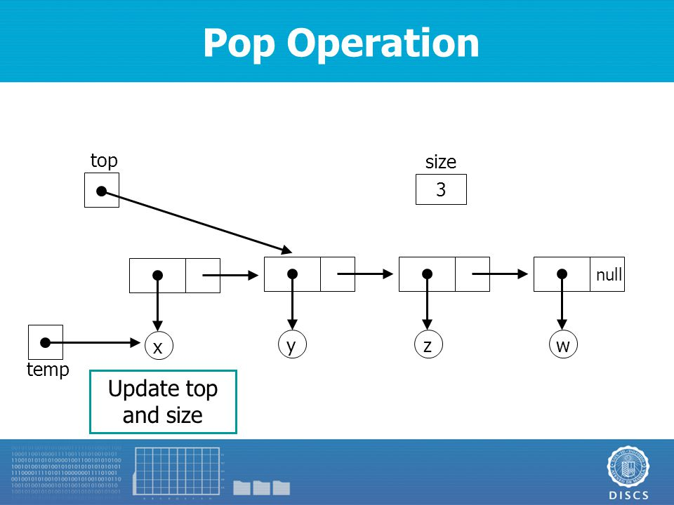Pop Operation y top zw null 3 size x Update top and size temp