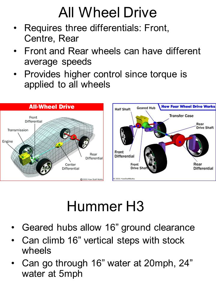 All Wheel Drive Requires three differentials: Front, Centre, Rear Front and Rear wheels can have different average speeds Provides higher control since torque is applied to all wheels Hummer H3 Geared hubs allow 16 ground clearance Can climb 16 vertical steps with stock wheels Can go through 16 water at 20mph, 24 water at 5mph