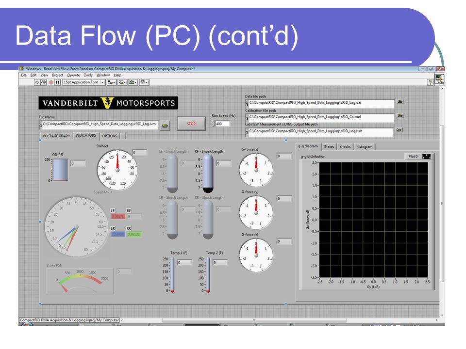 Data Flow (PC) (cont'd)