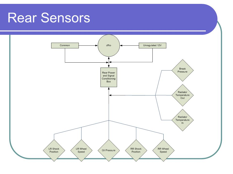 Wheel Speed Sensors Hall Effect Sensor Wheel Slip Speed