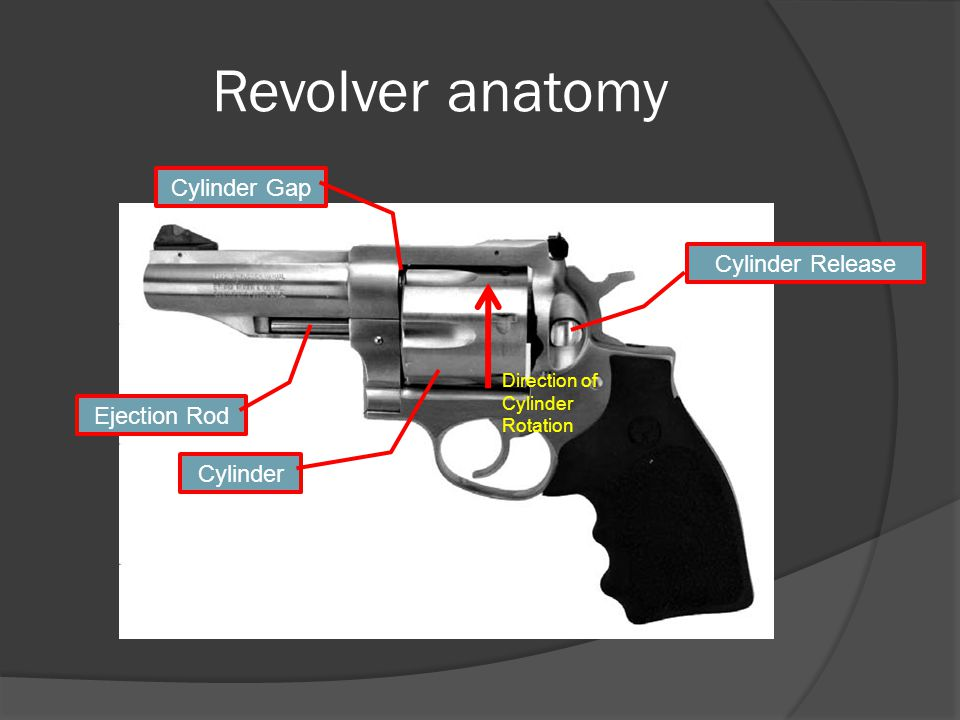 Revolver anatomy Cylinder Ejection Rod Cylinder Release Direction of Cylinder Rotation Cylinder Gap