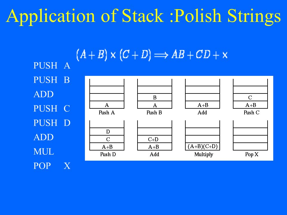 Application of Stack :Polish Strings PUSHA B ADD PUSHC D ADD MUL POPX