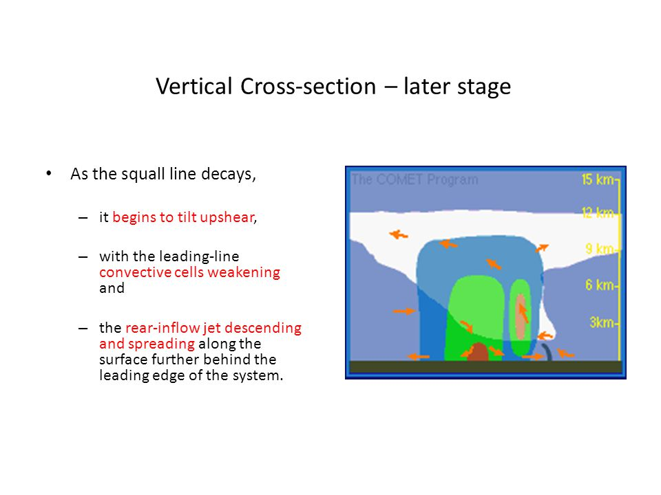 Vertical Cross-section – later stage As the squall line decays, – it begins to tilt upshear, – with the leading-line convective cells weakening and –