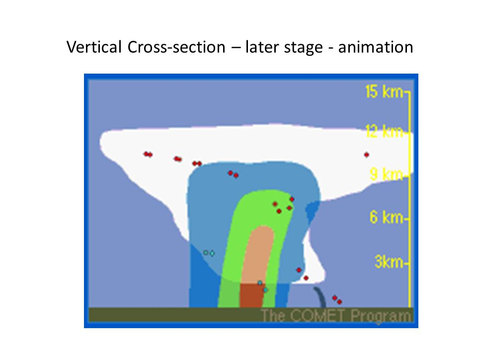 Vertical Cross-section – later stage - animation