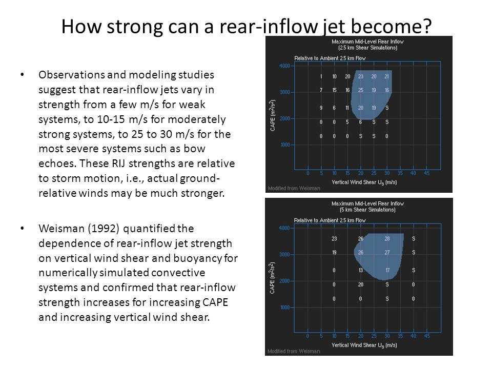 How strong can a rear-inflow jet become? Observations and modeling studies suggest that rear-inflow jets vary in strength from a few m/s for weak syst