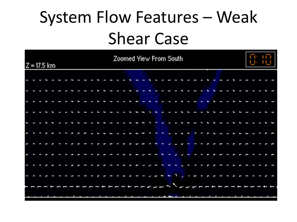 System Flow Features – Weak Shear Case