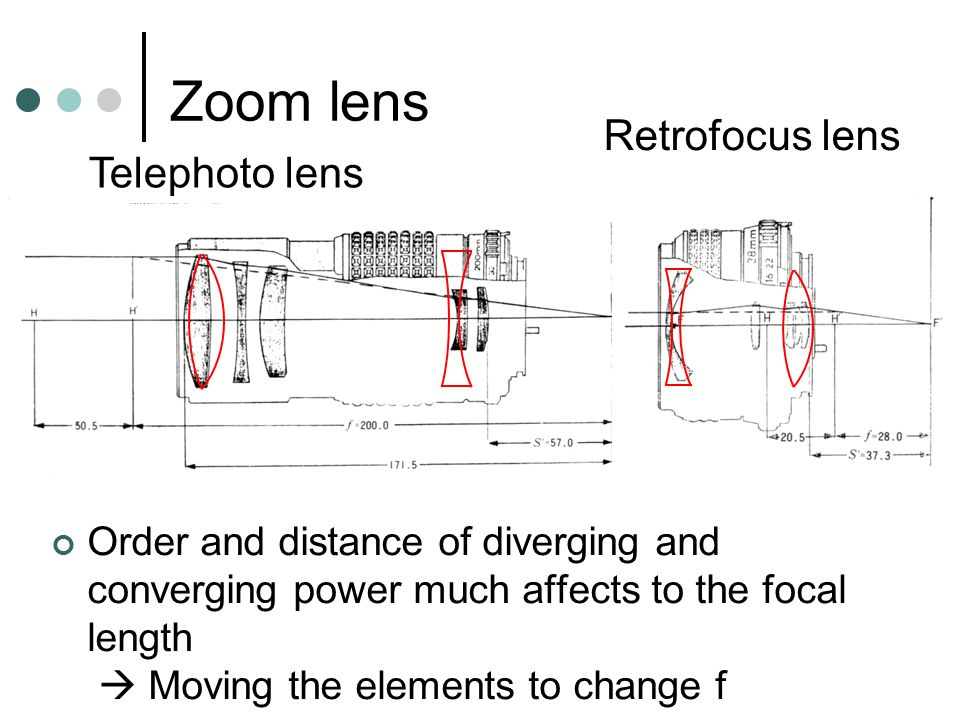 Zoom lens Order and distance of diverging and converging power much affects to the focal length  Moving the elements to change f Telephoto lens Retrofocus lens