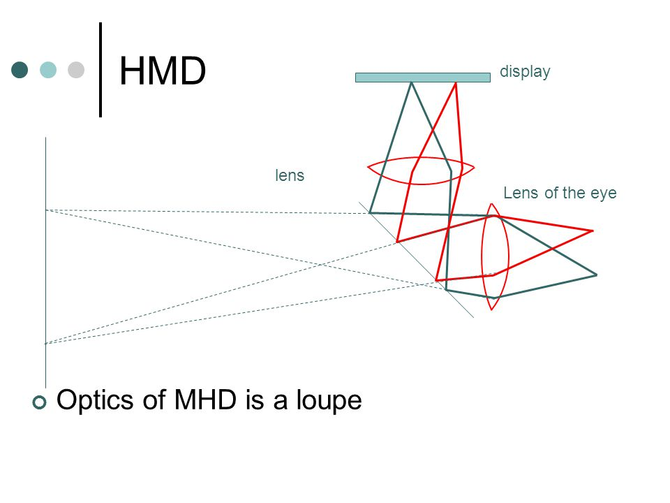 HMD Optics of MHD is a loupe Lens of the eye lens display