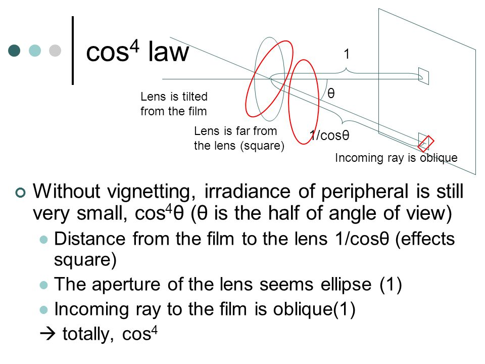 Example of zoom lens Aberration of each group must be conpensated independently Canon zoom lens 35-70mm F2.8-3.5 (1972)