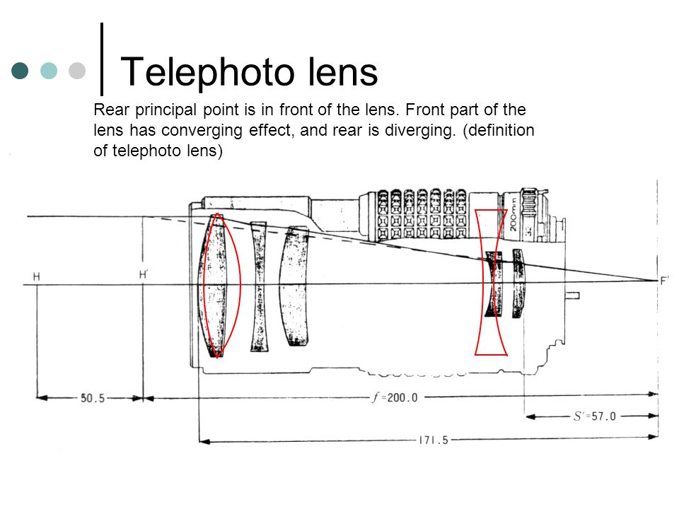 Zoom lens (2) Getting more complex  aspherical, etc.