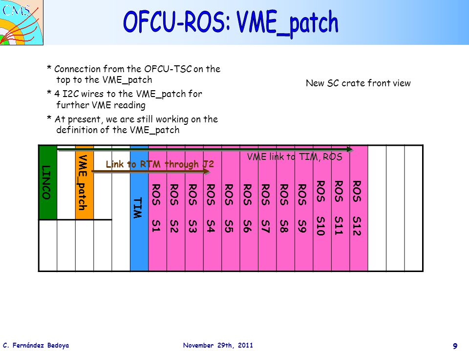 9 LINCO VME_patch TIM ROS S1ROS S2ROS S3ROS S4ROS S5ROS S6ROS S7ROS S8ROS S9 ROS S10ROS S11ROS S12 New SC crate front view VME link to TIM, ROS Link to RTM through J2 * Connection from the OFCU-TSC on the top to the VME_patch * 4 I2C wires to the VME_patch for further VME reading * At present, we are still working on the definition of the VME_patch