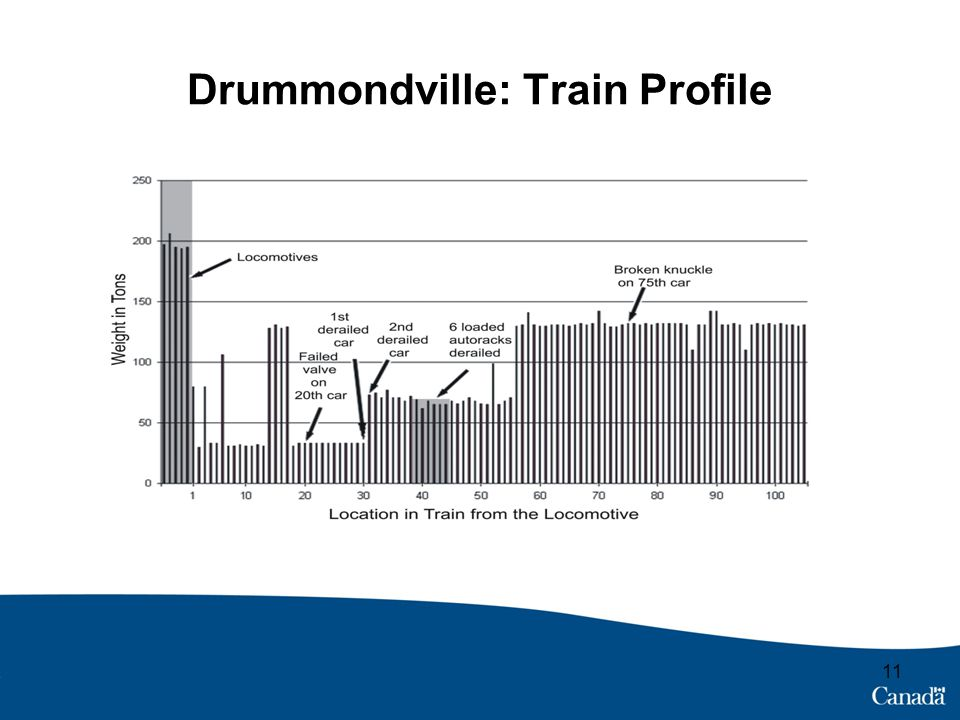 Drummondville: Train Profile 11