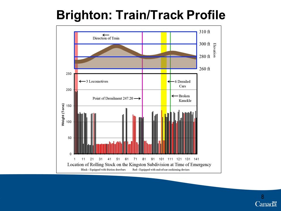 Brighton: Findings Broken knuckle at 107 th car = emergency Rear collided with head-end portion Resultant in-train forces led to derailment Bail-off of independent brake did not reduce forces to a safe level Simulation: Different marshalling would have led to significantly reduced forces 9