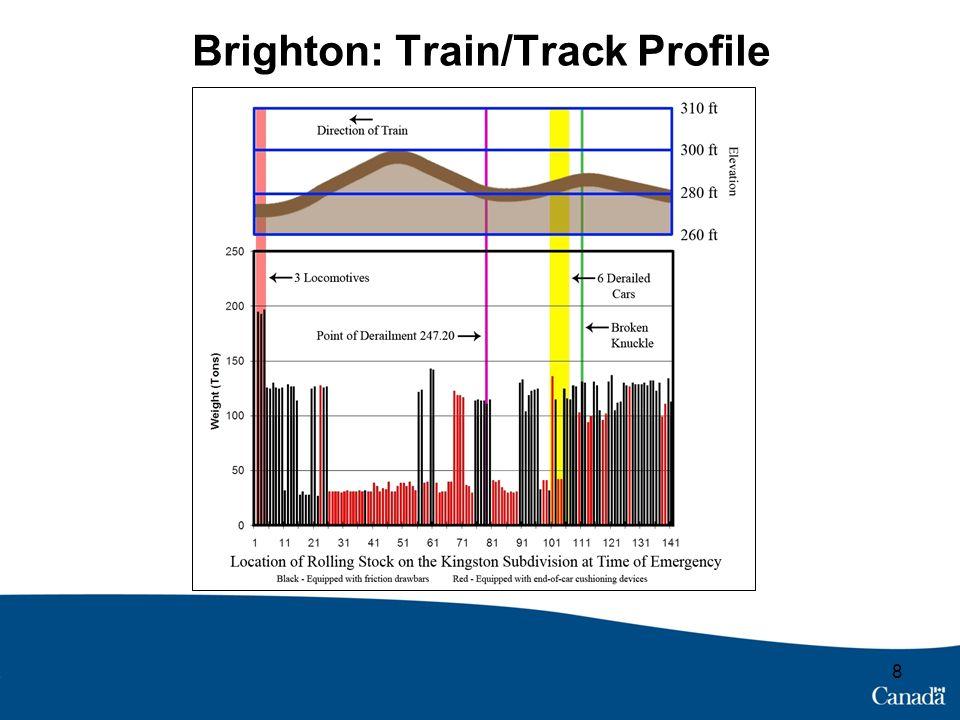 Brighton: Train/Track Profile 8