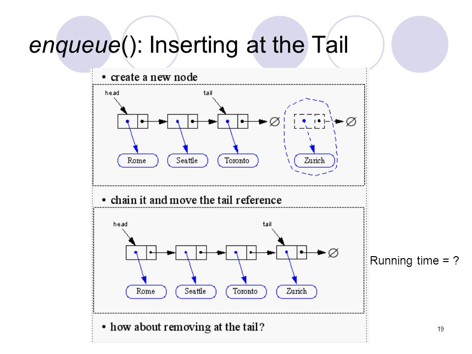 19 enqueue(): Inserting at the Tail Running time =