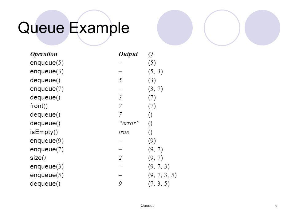 Queues6 Queue Example OperationOutputQ enqueue( 5 ) – ( 5 ) enqueue( 3 ) – ( 5, 3 ) dequeue() 5 ( 3 ) enqueue( 7 ) – ( 3, 7 ) dequeue() 3 ( 7 ) front(