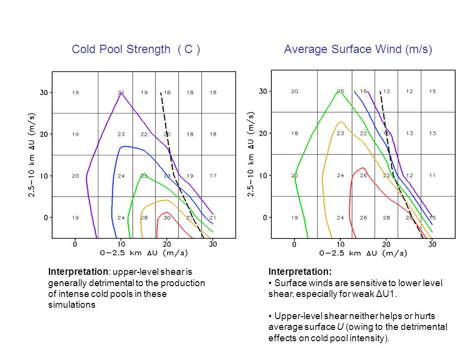 Cold Pool Strength ( C )Average Surface Wind (m/s) Interpretation: upper-level shear is generally detrimental to the production of intense cold pools in these simulations Interpretation: Surface winds are sensitive to lower level shear, especially for weak ΔU1.