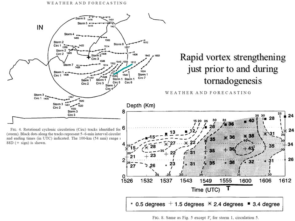 Rapid vortex strengthening just prior to and during tornadogenesis