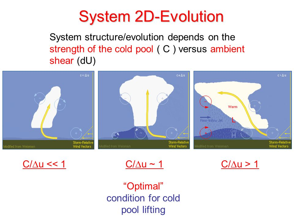 System 2D-Evolution C/∆u << 1C/∆u ~ 1 System structure/evolution depends on the strength of the cold pool ( C ) versus ambient shear (dU) C/∆u > 1 Optimal condition for cold pool lifting