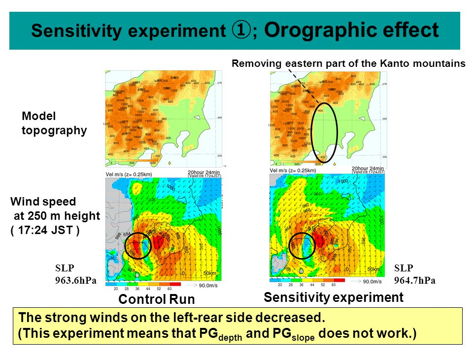 Sensitivity experiment ① ; Orographic effect Removing eastern part of the Kanto mountains Model topography Control Run Wind speed at 250 m height ( 17:24 JST ) SLP 963.6hPa SLP 964.7hPa The strong winds on the left-rear side decreased.