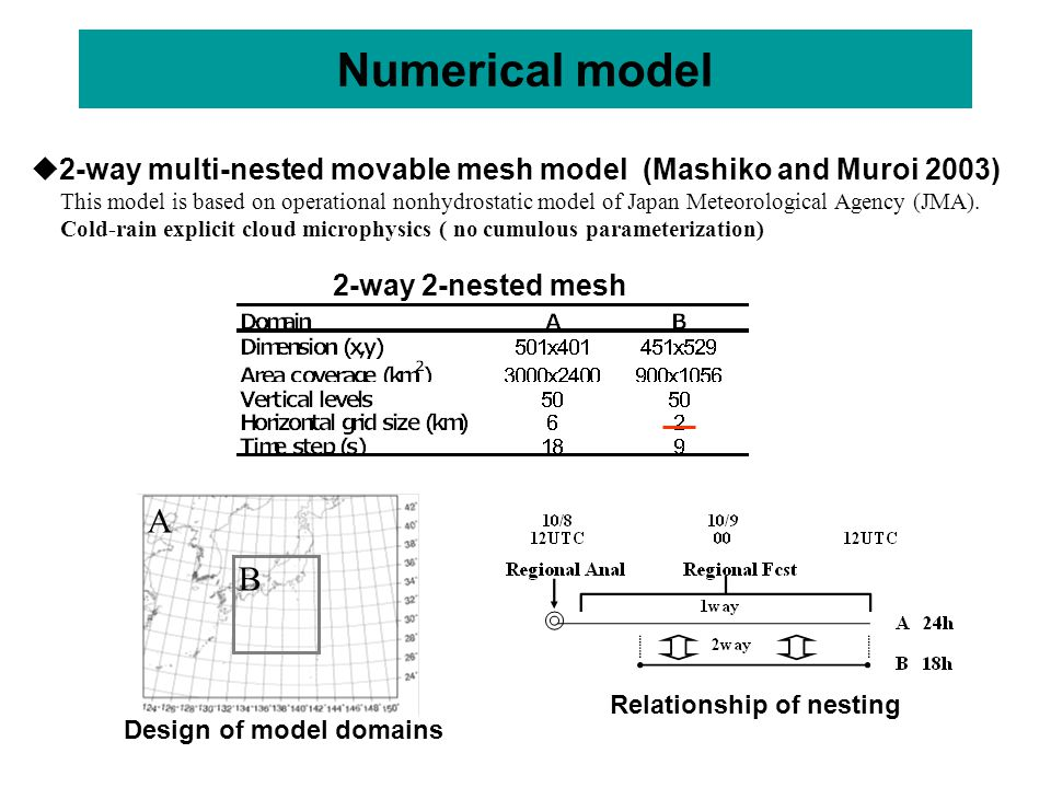 Numerical model 2-way 2-nested mesh Relationship of nesting Design of model domains  2-way multi-nested movable mesh model (Mashiko and Muroi 2003) This model is based on operational nonhydrostatic model of Japan Meteorological Agency (JMA).