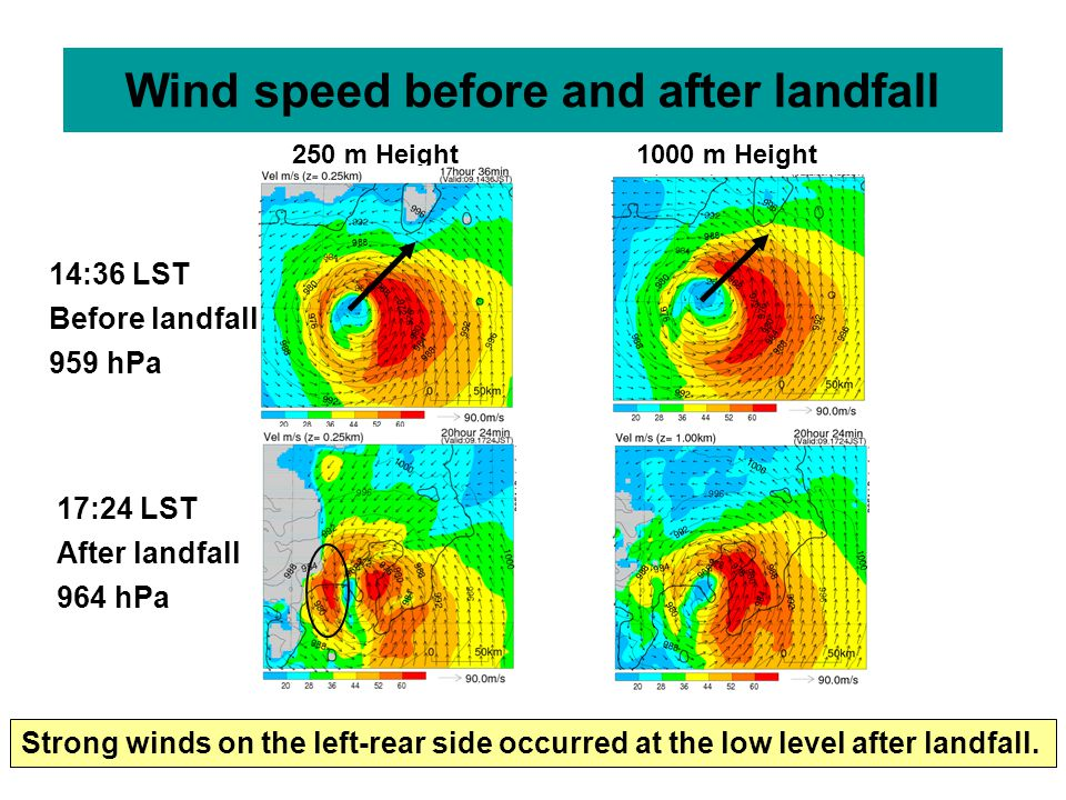 Wind speed before and after landfall 250 m Height1000 m Height 14:36 LST Before landfall 959 hPa 17:24 LST After landfall 964 hPa Strong winds on the