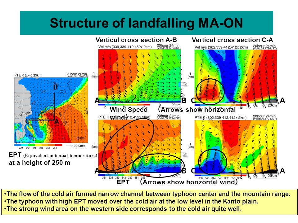 Vertical cross section C-A AC A C C B Vertical cross section A-B Wind Speed ( Arrows show horizontal wind ) EPT ( Arrows show horizontal wind ) A B A A B Structure of landfalling MA-ON The flow of the cold air formed narrow channel between typhoon center and the mountain range.