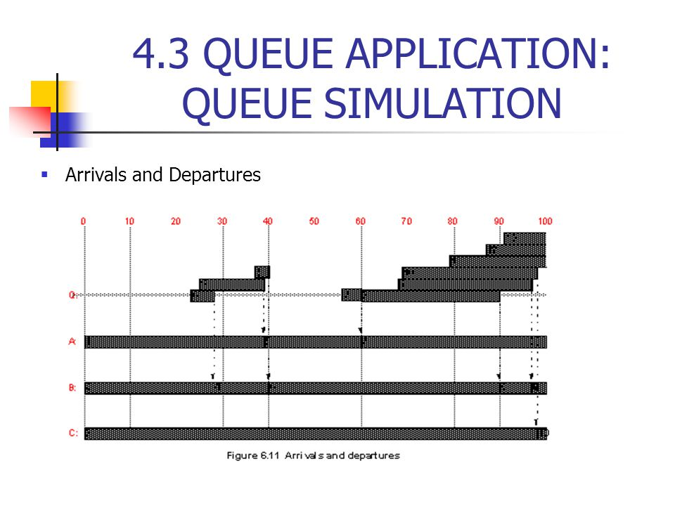 4.3 QUEUE APPLICATION: QUEUE SIMULATION  Arrivals and Departures