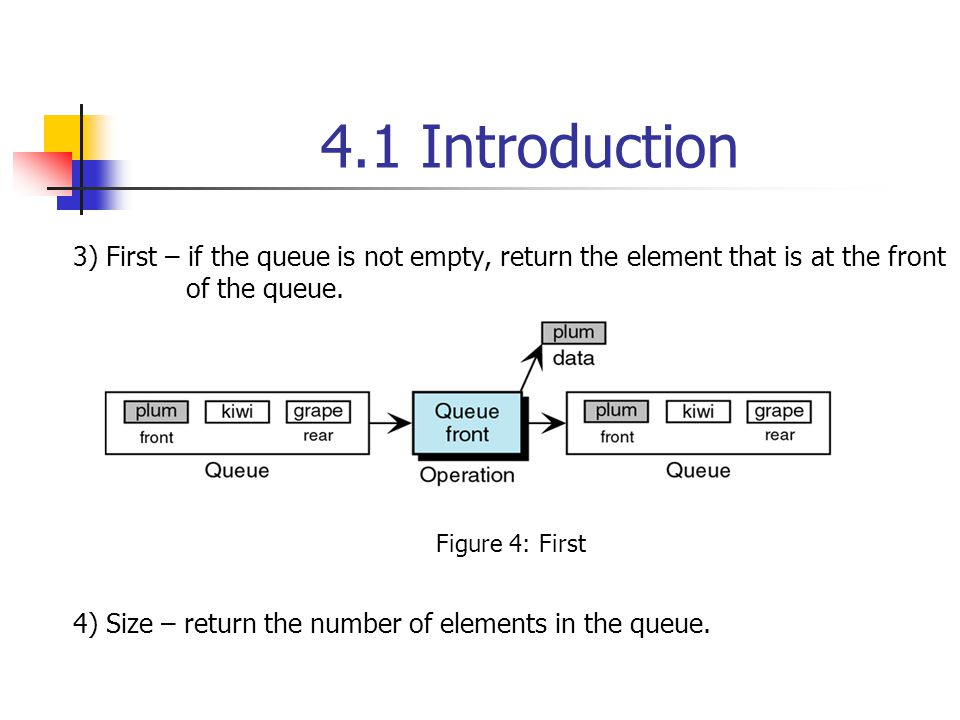 4.1 Introduction Fig.