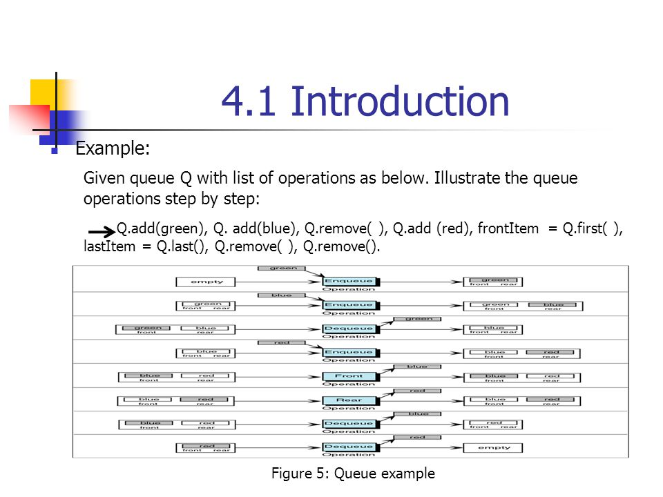 4.1 Introduction Example: Given queue Q with list of operations as below.