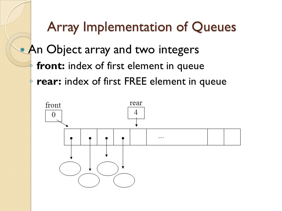 Array Implementation of Queues An Object array and two integers ◦ front: index of first element in queue ◦ rear: index of first FREE element in queue...