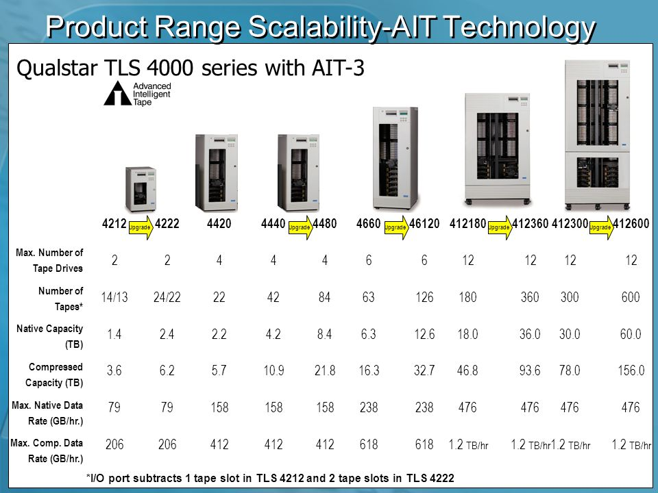 Product Range Scalability-AIT Technology Max.
