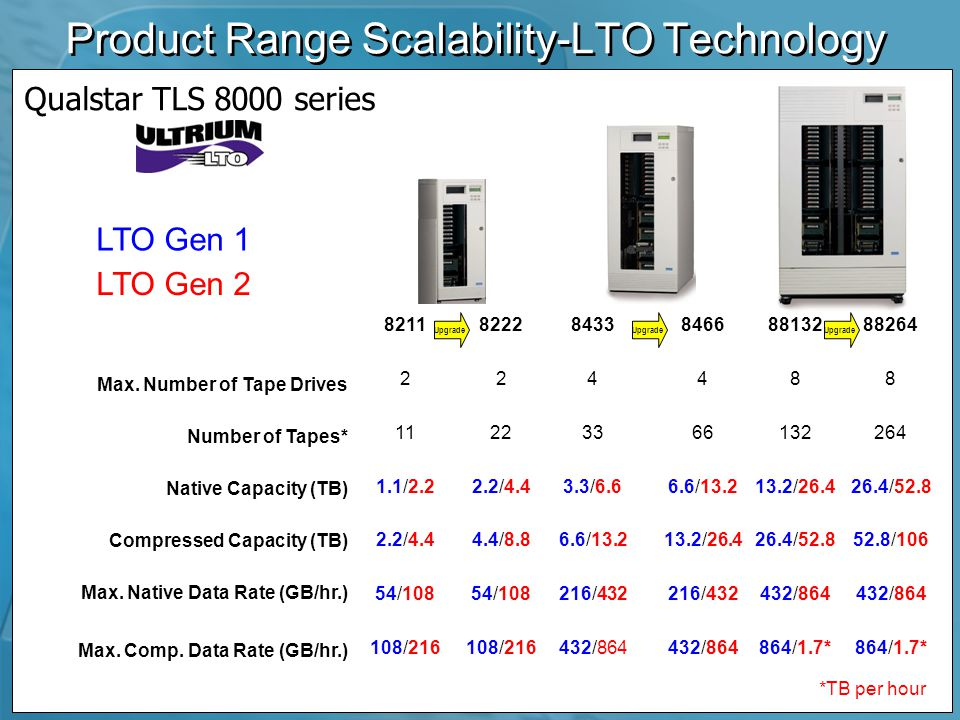 Product Range Scalability-LTO Technology Max.