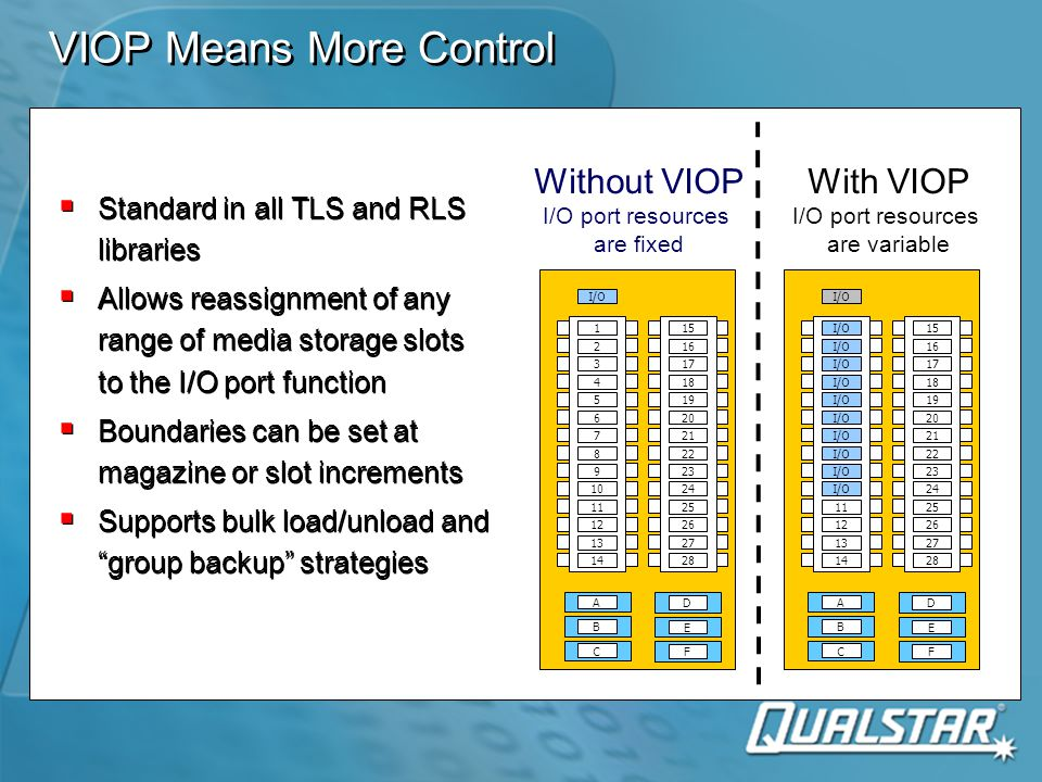 Logical Library  Standard feature in all models of Qualstar libraries allowing the Library to be partitioned into multiple smaller logical libraries  Allows support of concurrent hosts (I/O port must be dedicated to one only)  The same slots and drives cannot be shared between hosts in logical mode (no overlap of resources)  Standard feature in all models of Qualstar libraries allowing the Library to be partitioned into multiple smaller logical libraries  Allows support of concurrent hosts (I/O port must be dedicated to one only)  The same slots and drives cannot be shared between hosts in logical mode (no overlap of resources) With Logical Library 1 2 3 4 5 6 7 8 9 10 11 12 13 14 15 16 17 18 19 20 21 22 23 24 25 26 27 28 A B C D E F Without Logical Library Single Host Tape Drives Media Storage Slots 1 2 3 4 5 6 7 8 9 10 11 12 13 14 15 16 17 18 19 20 21 22 23 24 25 26 27 28 A B C D E F Multiple Hosts (Max 4) Tape Drives Media Storage Slots Logical library The software on Each host is configured For the same medium Changer ID, the tape Drive ID's are different For each host Robot Library Control Host 1 Drives A-F Slots 1-28 Robot Host 1 Drives A-C Slots 1-14 Library Control Host 2 Drive D Slots 15-17 Host 3 Drives E-F Slots 18-28