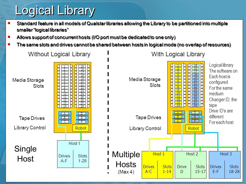 Logical Library  Standard feature in all models of Qualstar libraries allowing the Library to be partitioned into multiple smaller logical libraries  Allows support of concurrent hosts (I/O port must be dedicated to one only)  The same slots and drives cannot be shared between hosts in logical mode (no overlap of resources)  Standard feature in all models of Qualstar libraries allowing the Library to be partitioned into multiple smaller logical libraries  Allows support of concurrent hosts (I/O port must be dedicated to one only)  The same slots and drives cannot be shared between hosts in logical mode (no overlap of resources) With Logical Library 1 2 3 4 5 6 7 8 9 10 11 12 13 14 15 16 17 18 19 20 21 22 23 24 25 26 27 28 A B C D E F Without Logical Library Single Host Tape Drives Media Storage Slots 1 2 3 4 5 6 7 8 9 10 11 12 13 14 15 16 17 18 19 20 21 22 23 24 25 26 27 28 A B C D E F Multiple Hosts (Max 4) Tape Drives Media Storage Slots Logical library The software on Each host is configured For the same medium Changer ID, the tape Drive ID's are different For each host Robot Library Control Host 1 Drives A-F Slots 1-28 Robot Host 1 Drives A-C Slots 1-14 Library Control Host 2 Drive D Slots 15-17 Host 3 Drives E-F Slots 18-28