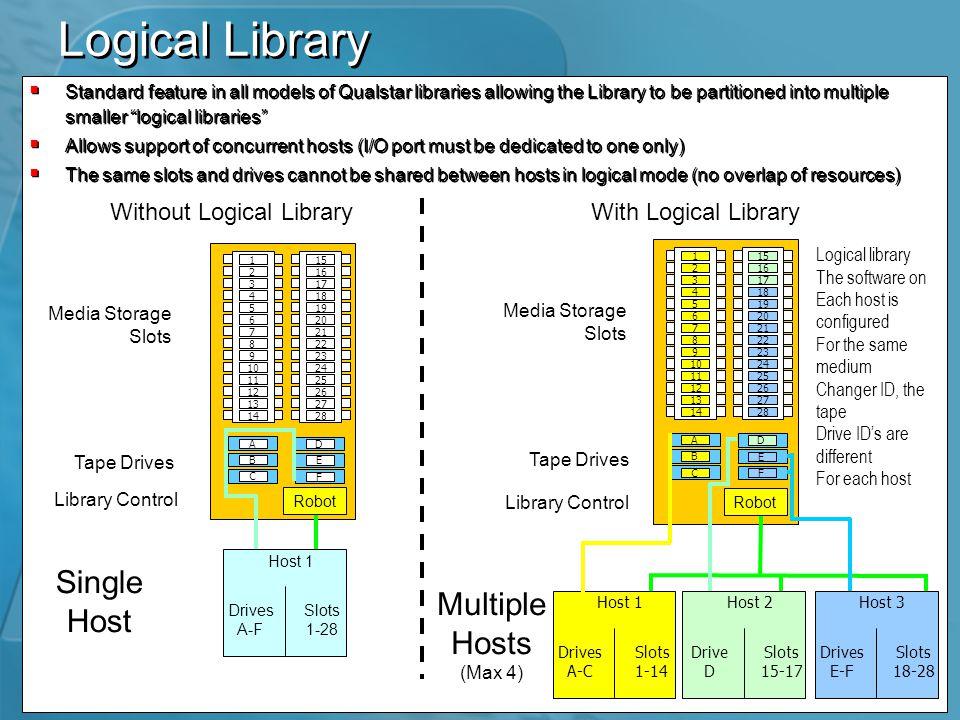 Product Range Scalability-SDLT Technology Max.