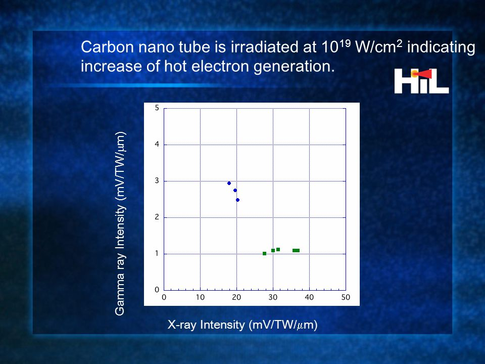 X-ray Intensity (mV/TW/  m) Gamma ray Intensity (mV/TW/  m) Carbon nano tube is irradiated at 10 19 W/cm 2 indicating increase of hot electron generation.