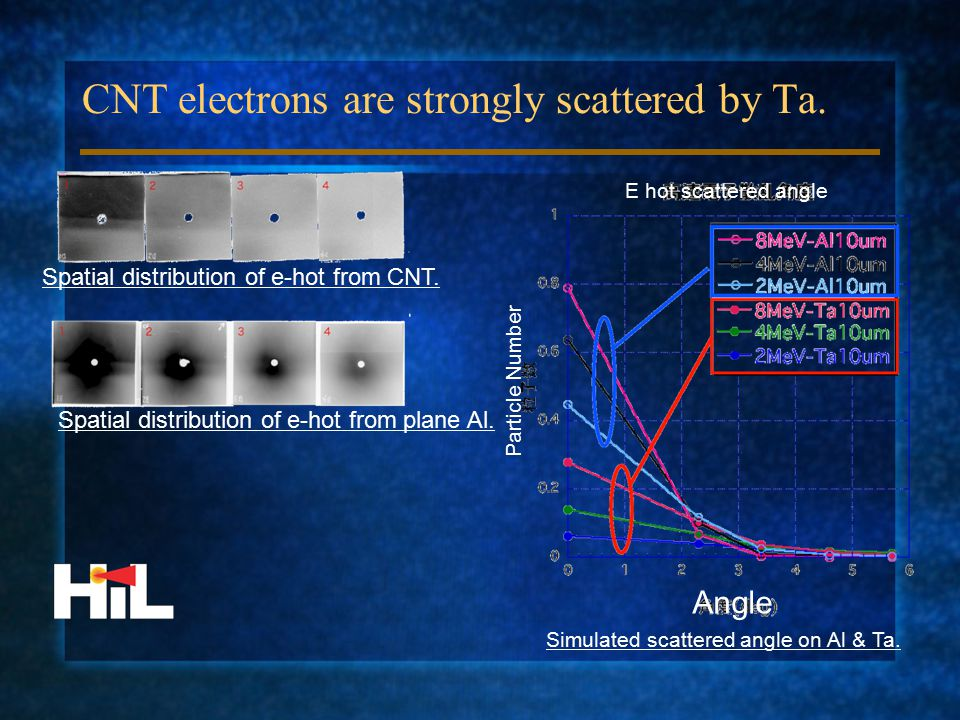 CNT electrons are strongly scattered by Ta. Spatial distribution of e-hot from CNT.