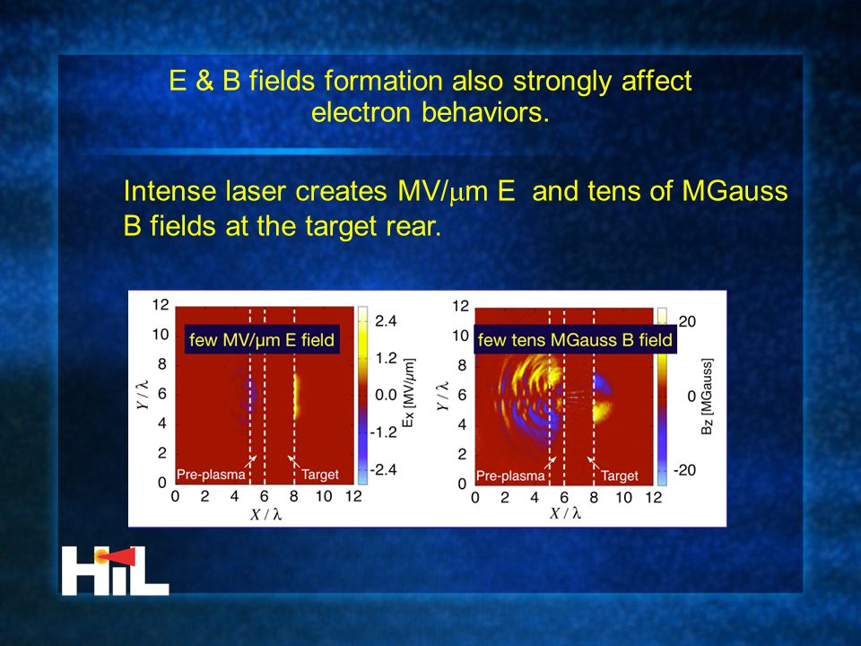 E & B fields formation also strongly affect electron behaviors. Intense laser creates MV/  m E and tens of MGauss B fields at the target rear.