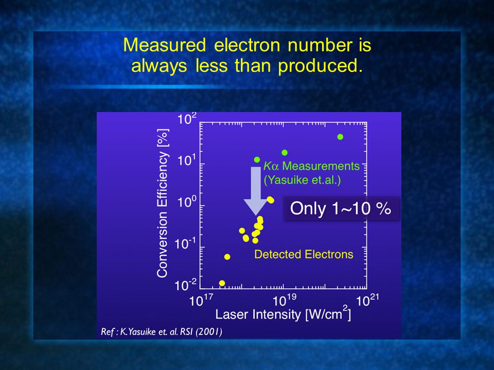 Measured electron number is always less than produced.