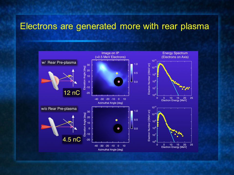 Electrons are generated more with rear plasma