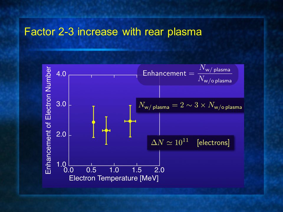 Factor 2-3 increase with rear plasma