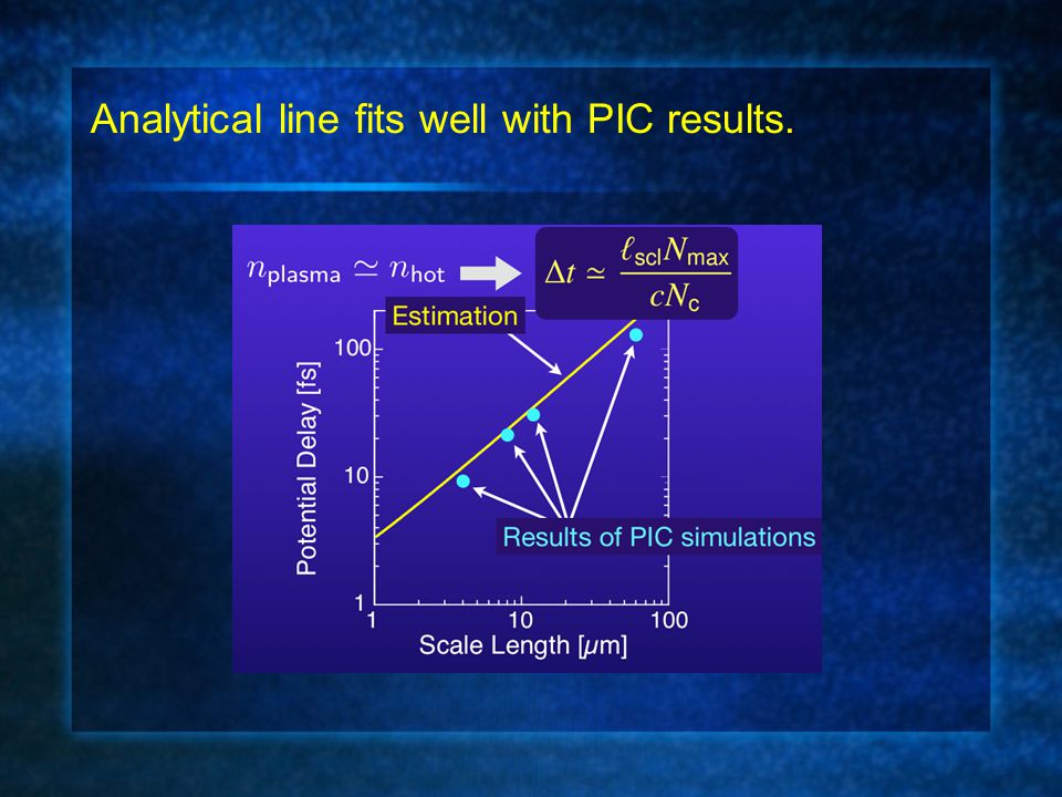 Analytical line fits well with PIC results.