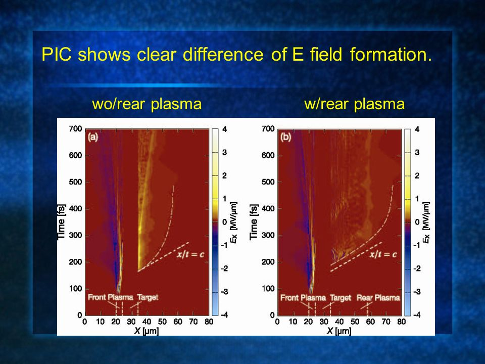 PIC shows clear difference of E field formation. w/rear plasmawo/rear plasma